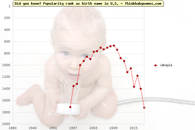 Top 2000 baby names ranking of Jakayla name in U.S.