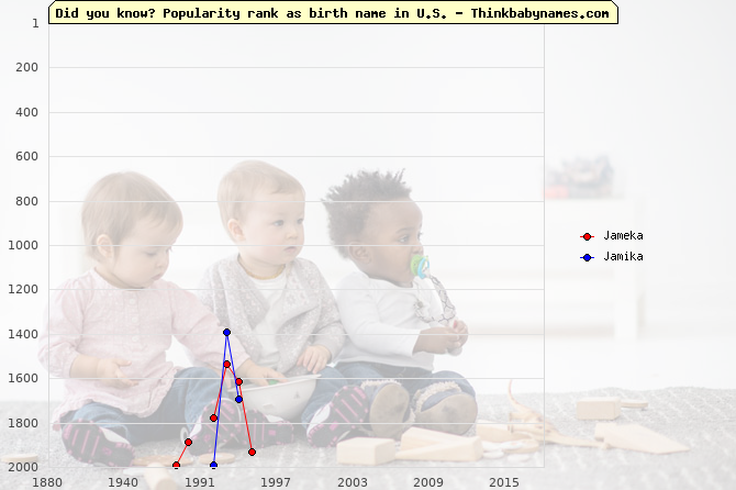 Top 2000 baby names ranking of Jameka, Jamika in U.S.