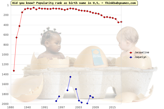 Top 2000 baby names ranking of Jacqueline, Jaquelyn in U.S.