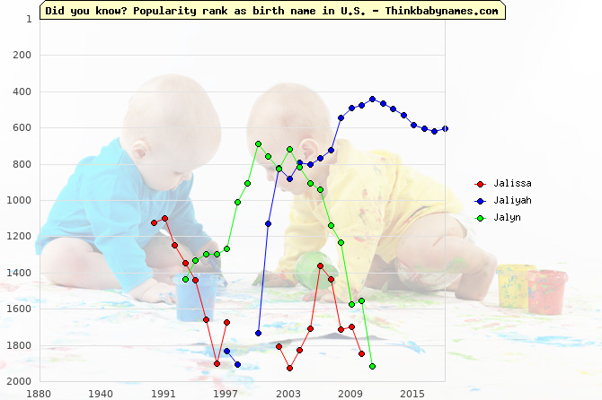Top 2000 baby names ranking of Jalissa, Jaliyah, Jalyn in U.S.