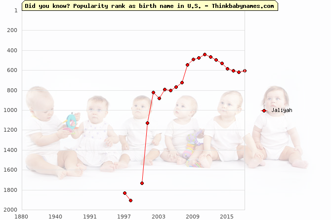 Top 2000 baby names ranking of Jaliyah name in U.S.