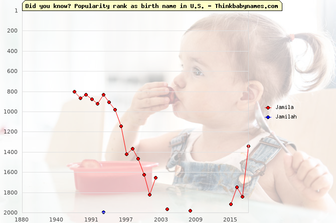 Top 2000 baby names ranking of Jamila, Jamilah in U.S.
