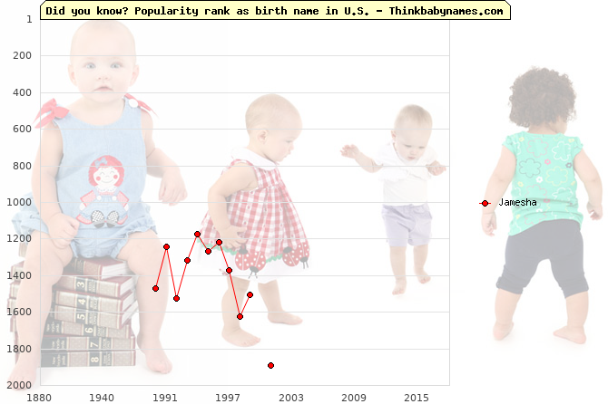 Top 2000 baby names ranking of Jamesha name in U.S.