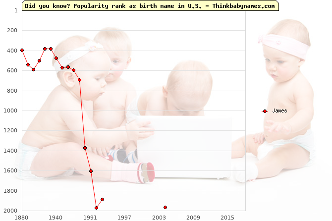 Top 2000 baby names ranking of James in U.S.
