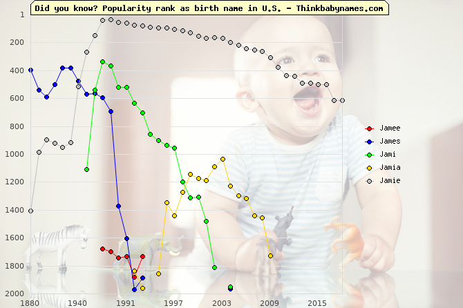 Top 2000 baby names ranking of Jamee, James, Jami, Jamia, Jamie in U.S.