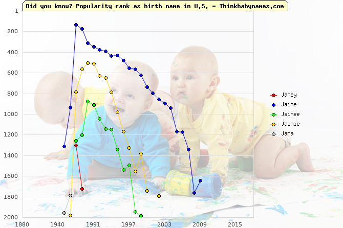 Top 2000 baby names ranking of Jamey, Jaime, Jaimee, Jaimie, Jama in U.S.