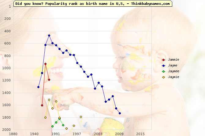 Top 2000 baby names ranking of Jammie, Jayme, Jaymee, Jaymie in U.S.