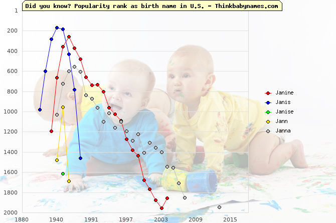 Top 2000 baby names ranking of Janine, Janis, Janise, Jann, Janna in U.S.