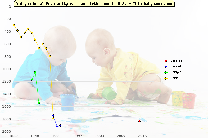 Top 2000 baby names ranking of Jannah, Jannet, Janyce, John in U.S.
