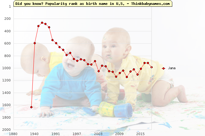 Top 2000 baby names ranking of Jana name in U.S.