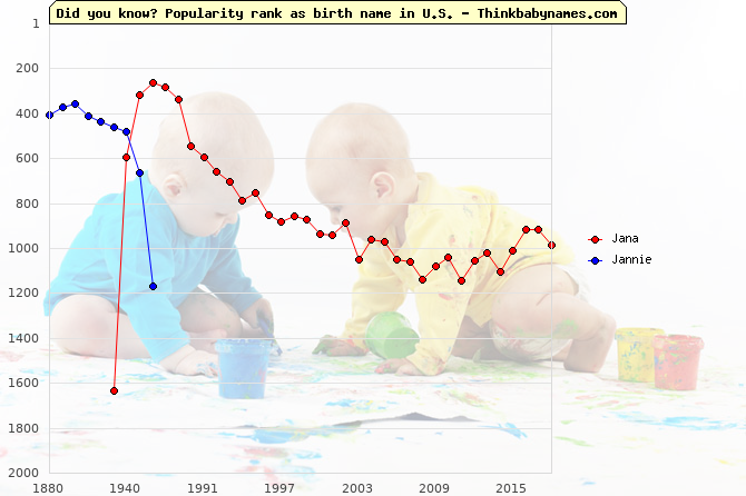 Top 2000 baby names ranking of Jana, Jannie in U.S.