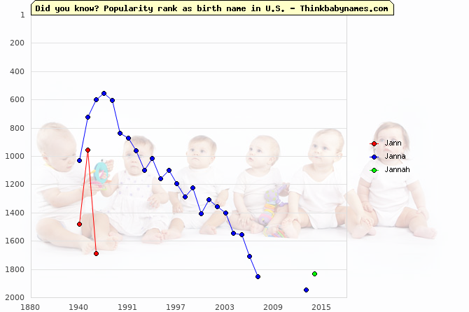 Top 2000 baby names ranking of Jann, Janna, Jannah in U.S.