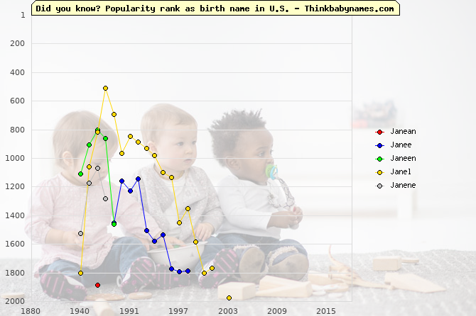 Top 2000 baby names ranking of Janean, Janee, Janeen, Janel, Janene in U.S.