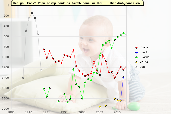 Top 2000 baby names ranking of Ivana, Ivanka, Ivanna, Jaina, Jan in U.S.
