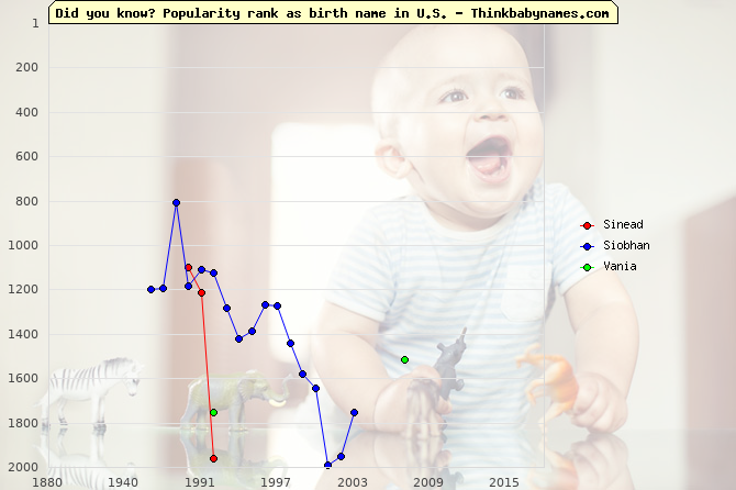 Top 2000 baby names ranking of Sinead, Siobhan, Vania in U.S.