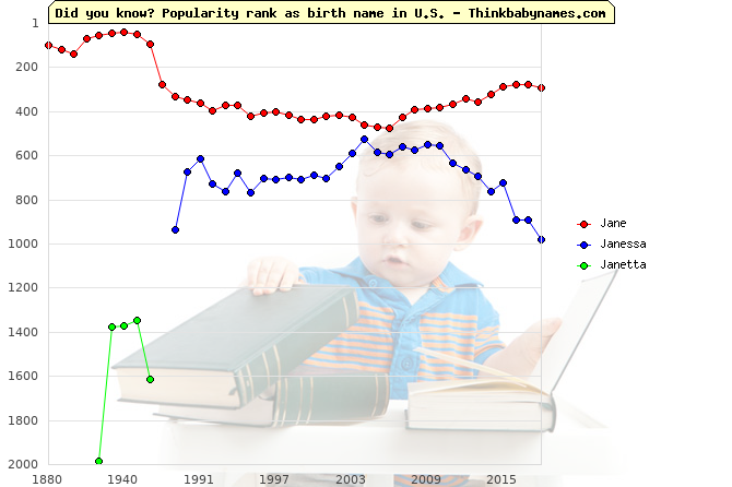 Top 2000 baby names ranking of Jane, Janessa, Janetta in U.S.