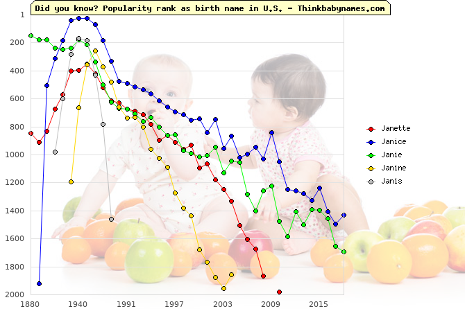 Top 1000 baby names ranking of Janette, Janice, Janie, Janine, Janis in U.S.