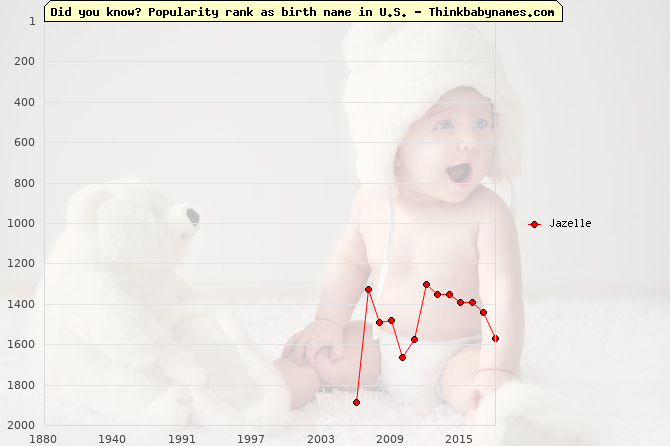 Top 2000 baby names ranking of Jazelle in U.S.