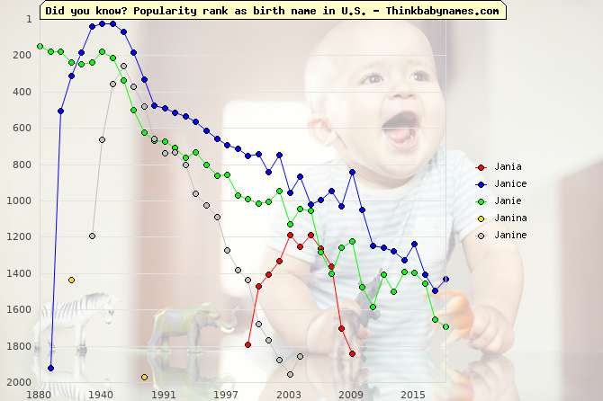 Top 2000 baby names ranking of Jania, Janice, Janie, Janina, Janine in U.S.