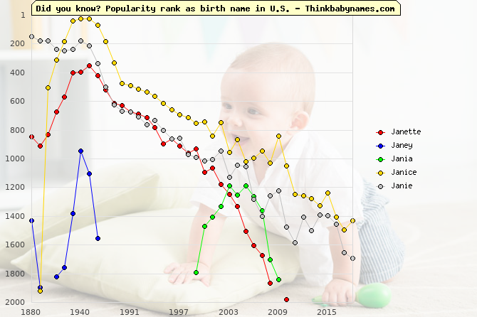 Top 2000 baby names ranking of Janette, Janey, Jania, Janice, Janie in U.S.