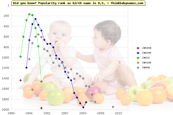 Top 2000 baby names ranking of Janina, Janine, Janis, Janise, Janna in U.S.
