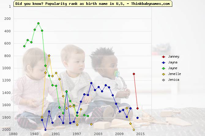 Top 2000 baby names ranking of Janney, Jayna, Jayne, Jenelle, Jenica in U.S.