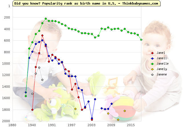 Top 2000 baby names ranking of Janel, Janell, Janelle, Janely, Janene in U.S.