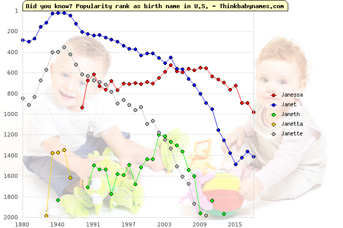 Top 2000 baby names ranking of Janessa, Janet, Janeth, Janetta, Janette in U.S.