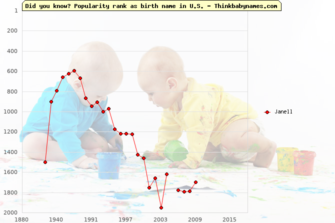 Top 2000 baby names ranking of Janell name in U.S.