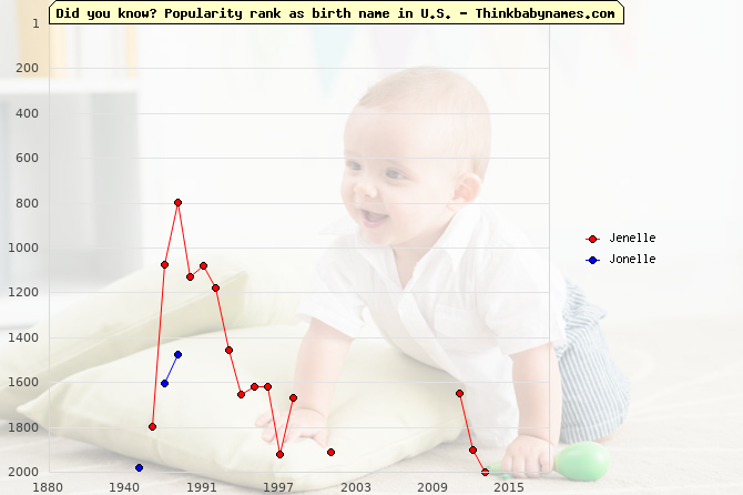 Top 2000 baby names ranking of Jenelle, Jonelle in U.S.