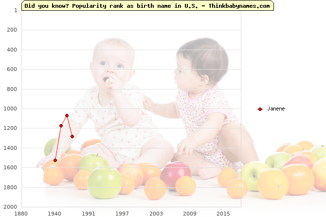 Top 2000 baby names ranking of Janene name in U.S.