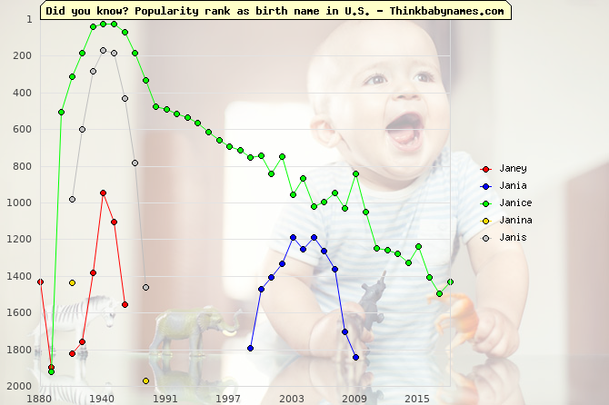 Top 2000 baby names ranking of Janey, Jania, Janice, Janina, Janis in U.S.