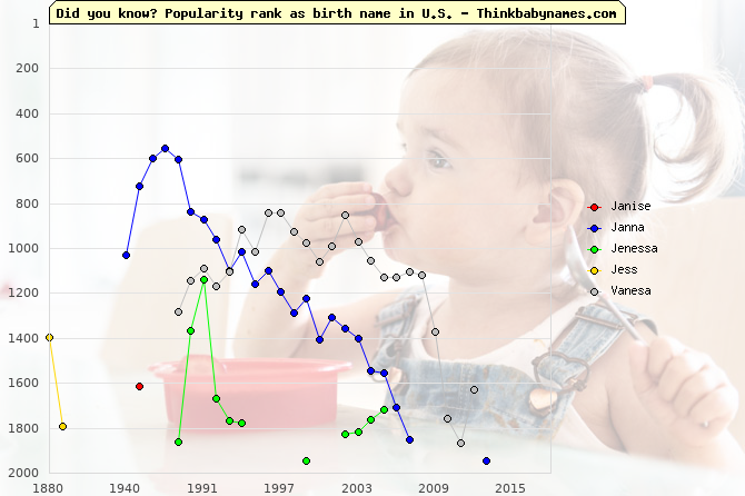 Top 2000 baby names ranking of Janise, Janna, Jenessa, Jess, Vanesa in U.S.