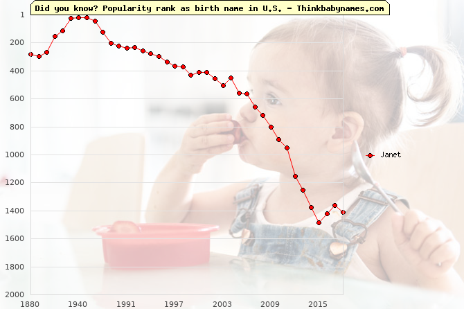 Top 2000 baby names ranking of Janet name in U.S.