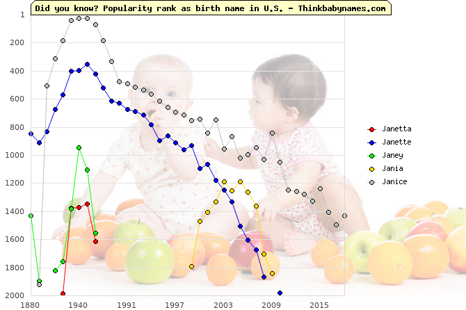 Top 2000 baby names ranking of Janetta, Janette, Janey, Jania, Janice in U.S.