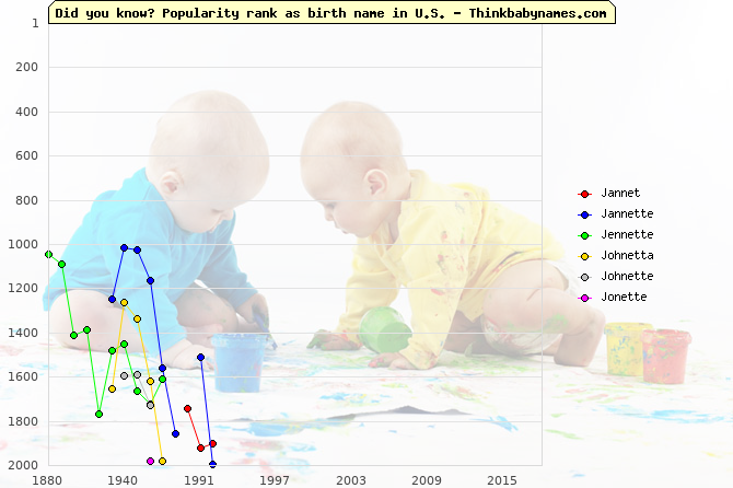 Top 2000 baby names ranking of Jannet, Jannette, Jennette, Johnetta, Johnette, Jonette in U.S.