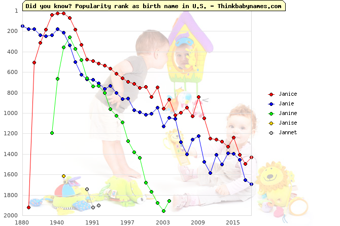 Top 2000 baby names ranking of Janice, Janie, Janine, Janise, Jannet in U.S.