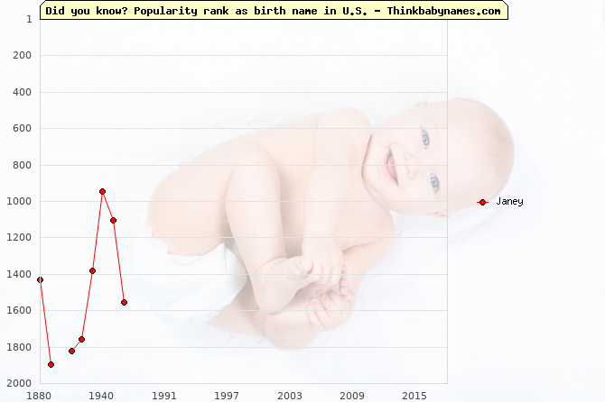Top 2000 baby names ranking of Janey name in U.S.