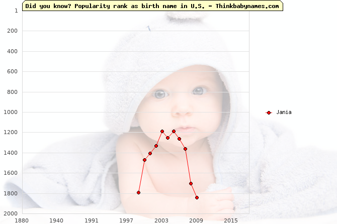 Top 2000 baby names ranking of Jania name in U.S.