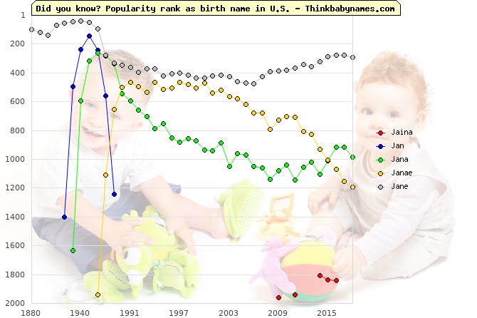 Top 2000 baby names ranking of Jaina, Jan, Jana, Janae, Jane in U.S.