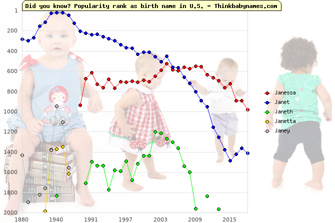 Top 2000 baby names ranking of Janessa, Janet, Janeth, Janetta, Janey in U.S.