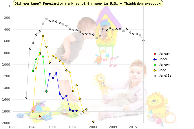 Top 2000 baby names ranking of Janean, Janee, Janeen, Janel, Janelle in U.S.