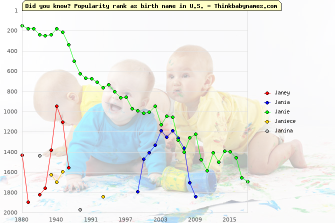 Top 2000 baby names ranking of Janey, Jania, Janie, Janiece, Janina in U.S.