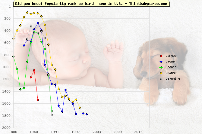 Top 2000 baby names ranking of Janyce, Jayne, Jeanie, Jeanne, Jeannine in U.S.