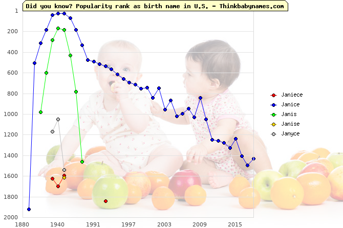 Top 2000 baby names ranking of Janiece, Janice, Janis, Janise, Janyce in U.S.