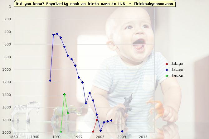 Top 2000 baby names ranking of Jakiya, Jalisa, Jamika in U.S.