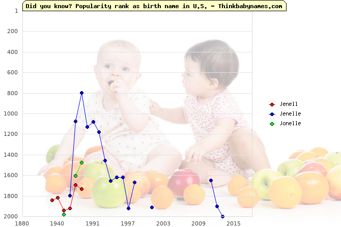 Top 2000 baby names ranking of Jenell, Jenelle, Jonelle in U.S.