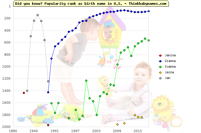 Top 2000 baby names ranking of Janina, Gianna, Ivanna, Jaina, Jan in U.S.