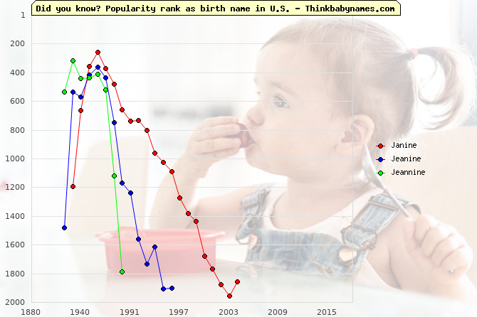 Top 1000 baby names ranking of Janine, Jeanine, Jeannine in U.S.