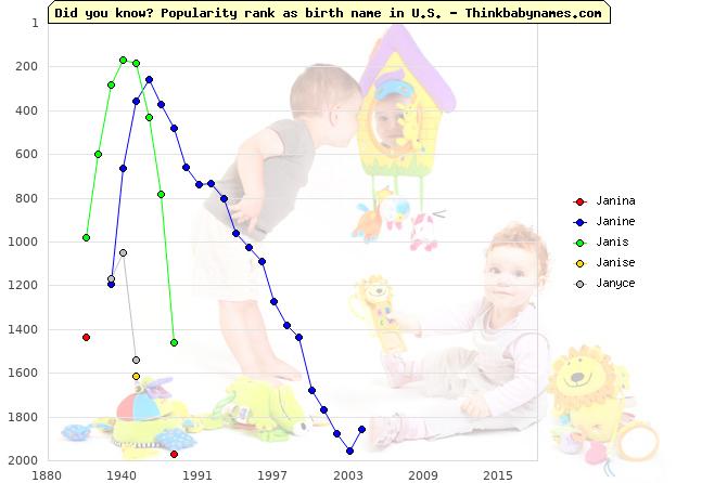 Top 2000 baby names ranking of Janina, Janine, Janis, Janise, Janyce in U.S.